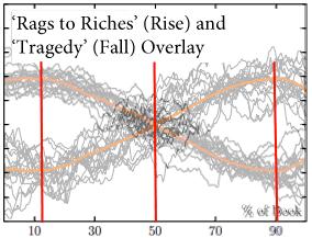 Rise-Fall-Overlay