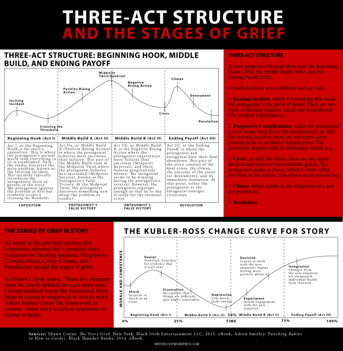 Three-Act-Structure