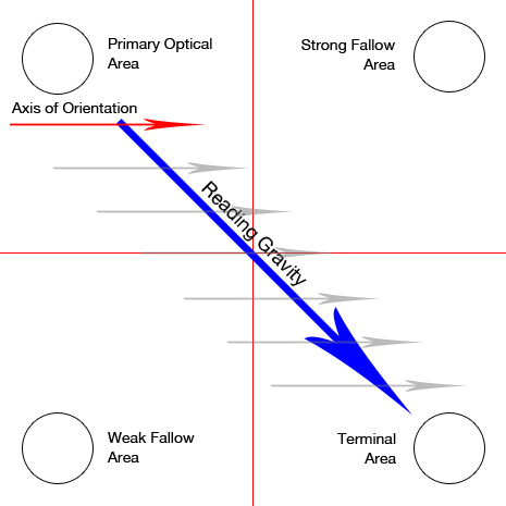 writgutenberg-diagram